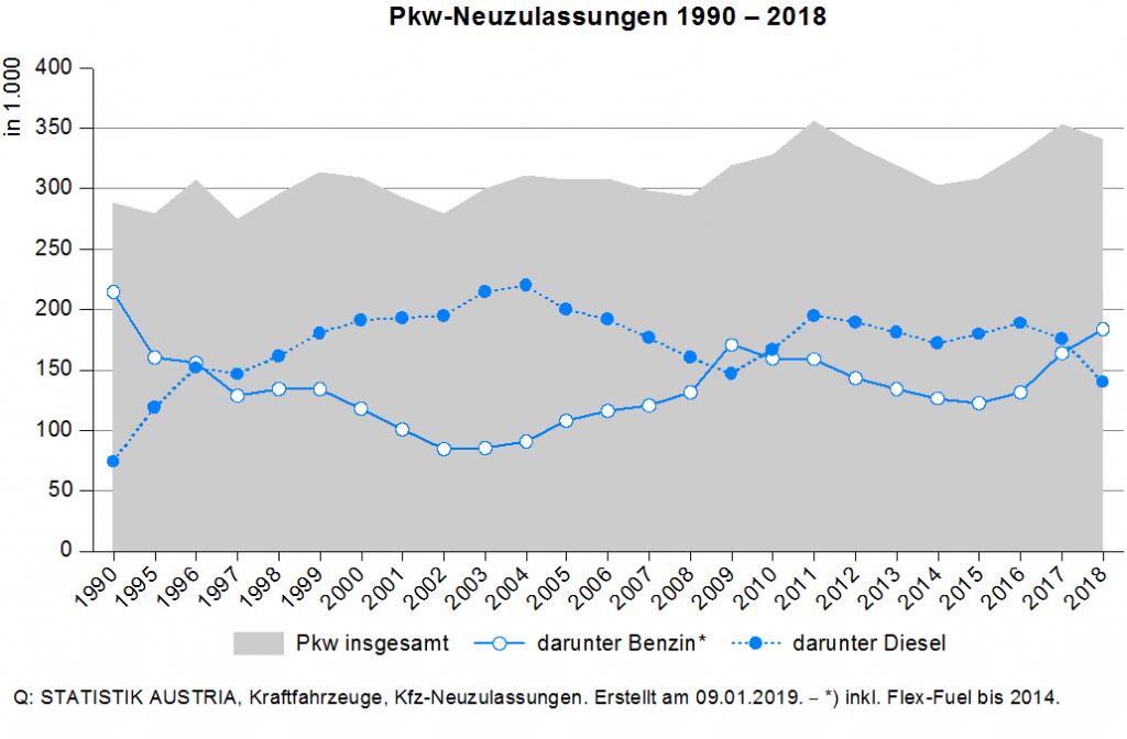 Pkw Neuzulassungen Österreich